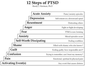 12 Signs of PTSD