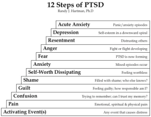 12 Signs of PTSD